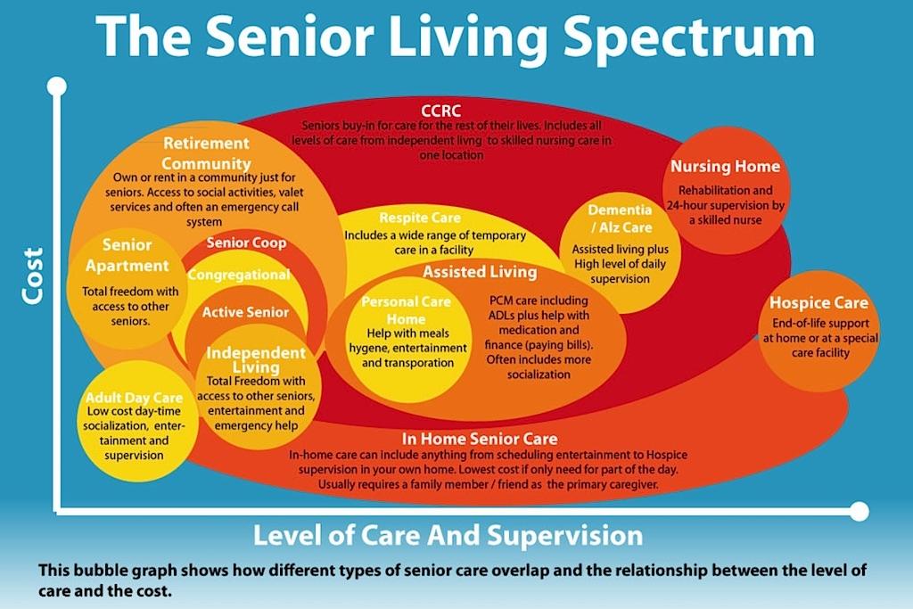 Senior Living Spectrum